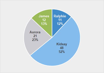 Create a Simple Pie Chart - Chart showing values and percentages.